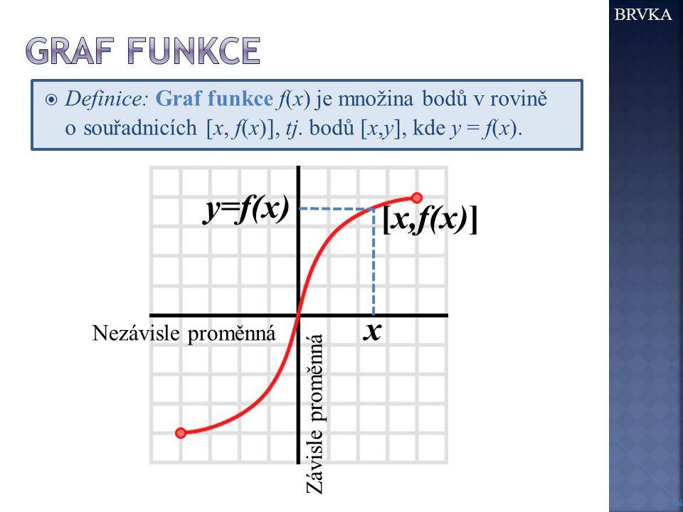 Graf funkce y=f(x) [x,f(x)] x
